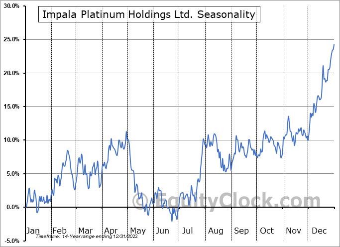 Impala Platinum Holdings Ltd. (OTCMKT:IMPUY) Seasonal Chart