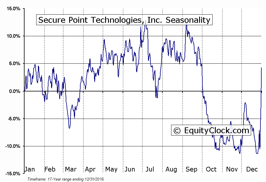 Secure Point Technologies, Inc. (OTCMKT:IMSCQ) Seasonal Chart