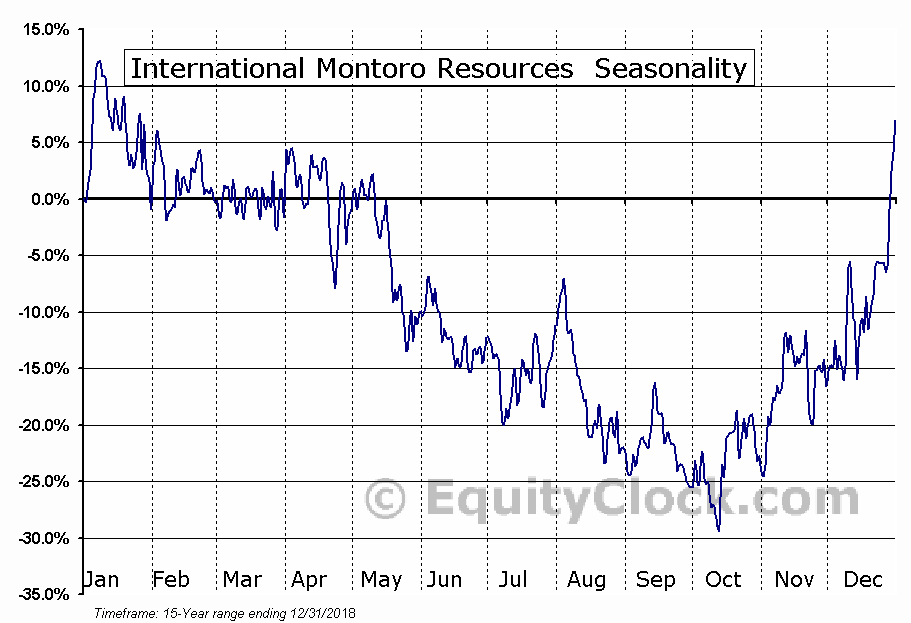 International Montoro Resources  (TSXV:IMT.V) Seasonal Chart