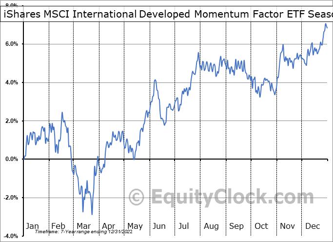 iShares MSCI International Developed Momentum Factor ETF (AMEX:IMTM) Seasonal Chart