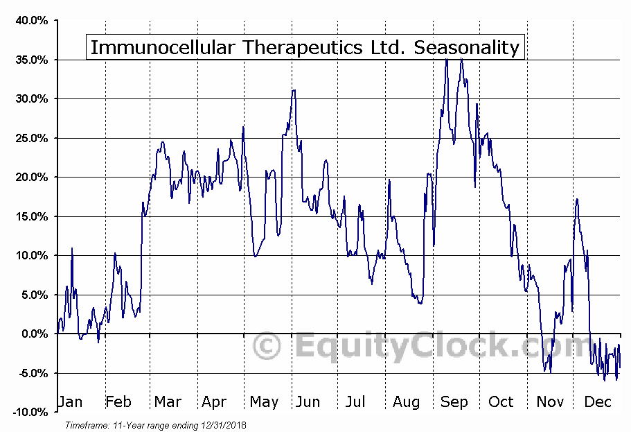 Immunocellular Therapeutics Ltd. (OTCMKT:IMUC) Seasonal Chart