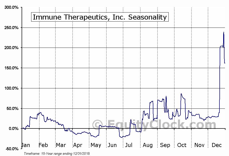 Immune Therapeutics, Inc. (OTCMKT:IMUN) Seasonal Chart