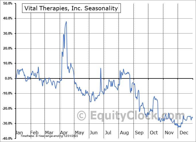 Vital Therapies, Inc. (NASD:IMUX) Seasonal Chart