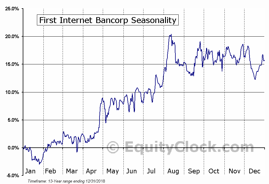First Internet Bancorp (NASD:INBK) Seasonal Chart