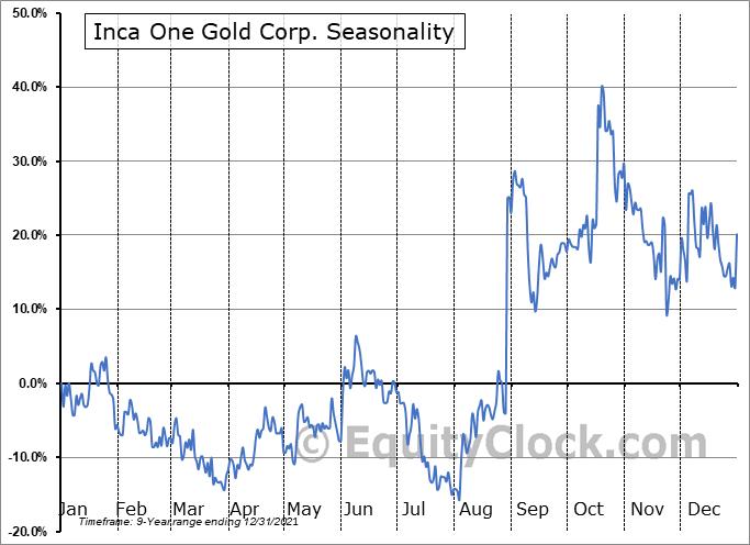Inca One Gold Corp. (OTCMKT:INCAF) Seasonal Chart