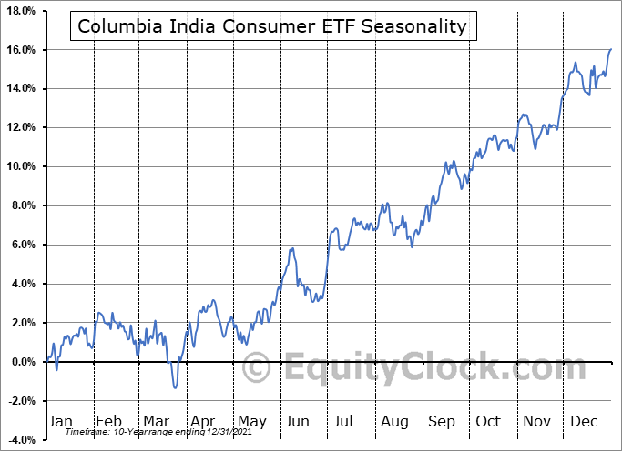 Columbia India Consumer ETF (NYSE:INCO) Seasonal Chart