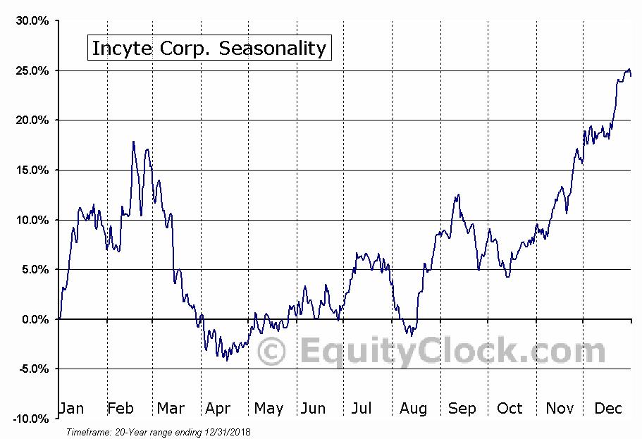 Incyte Corp. (NASD:INCY) Seasonal Chart