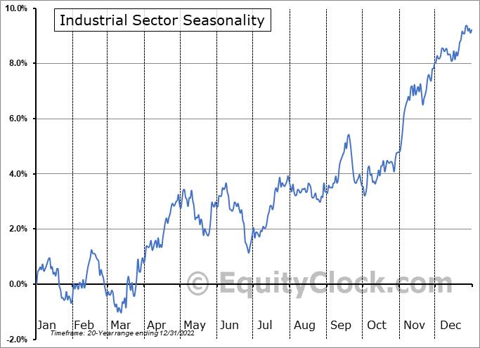 Industrials Sector Seasonal Chart