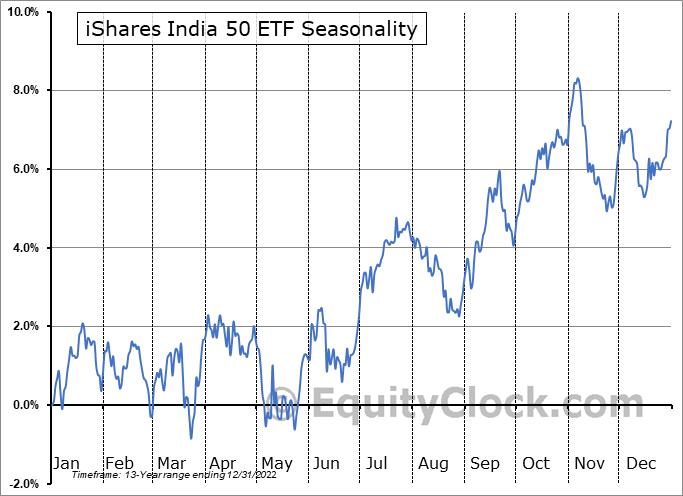 iShares India 50 ETF (NASD:INDY) Seasonal Chart