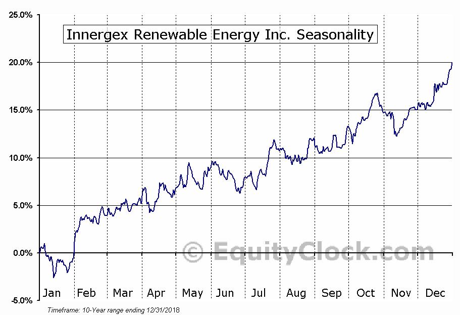 Innergex Renewable Energy Inc. (TSE:INE.TO) Seasonal Chart