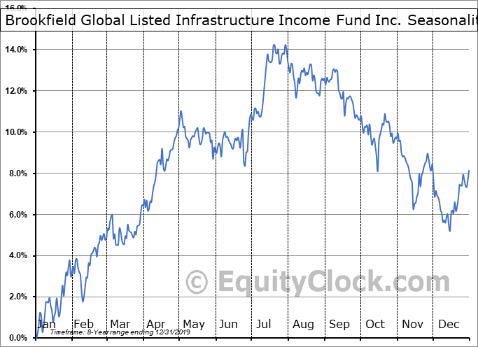 Brookfield Global Listed Infrastructure Income Fund Inc. (NYSE:INF) Seasonal Chart
