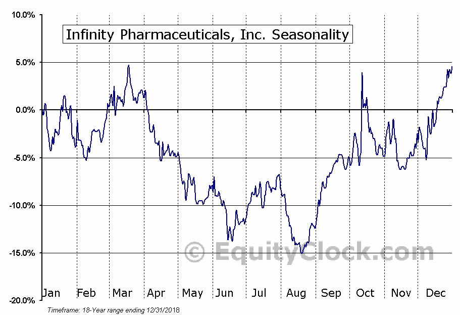Infinity Pharmaceuticals, Inc. (NASD:INFI) Seasonal Chart