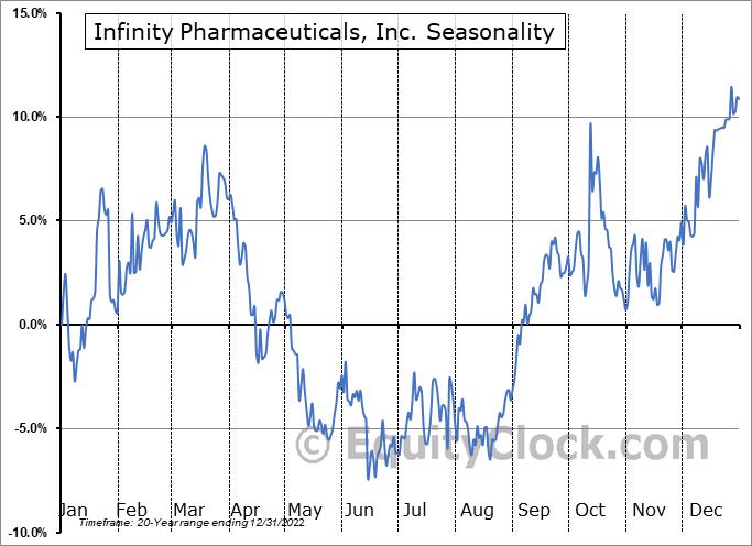 Infinity Pharmaceuticals, Inc. (NASD:INFI) Seasonal Chart