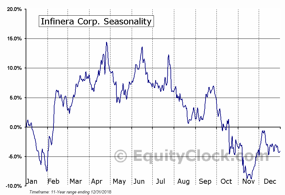 Infinera Corp. (NASD:INFN) Seasonal Chart