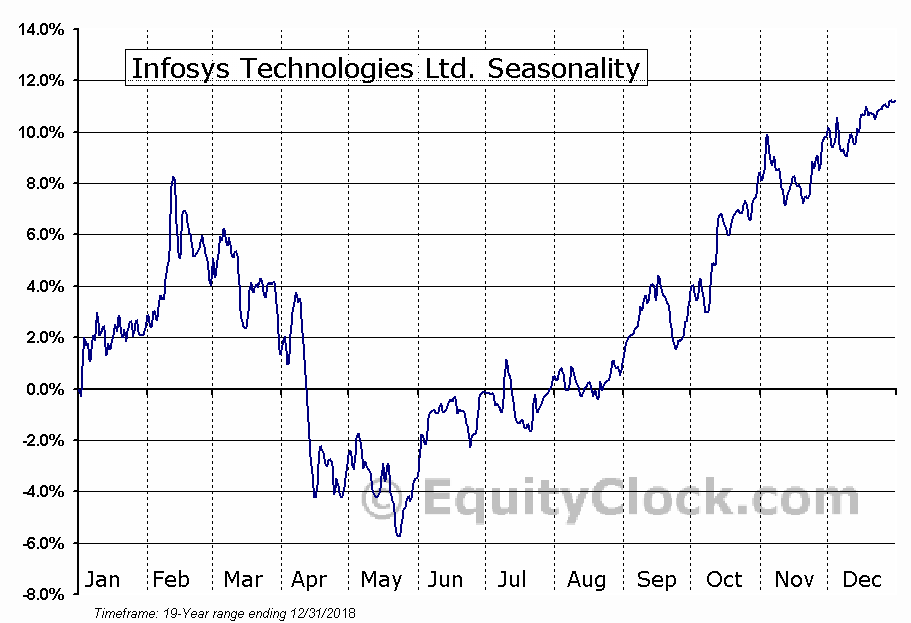 Infosys Technologies Limited (ADR) (NASDAQ:INFY) Seasonal Chart