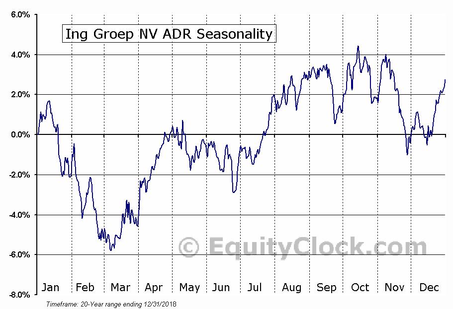 Ing Groep NV ADR (NYSE:ING) Seasonal Chart