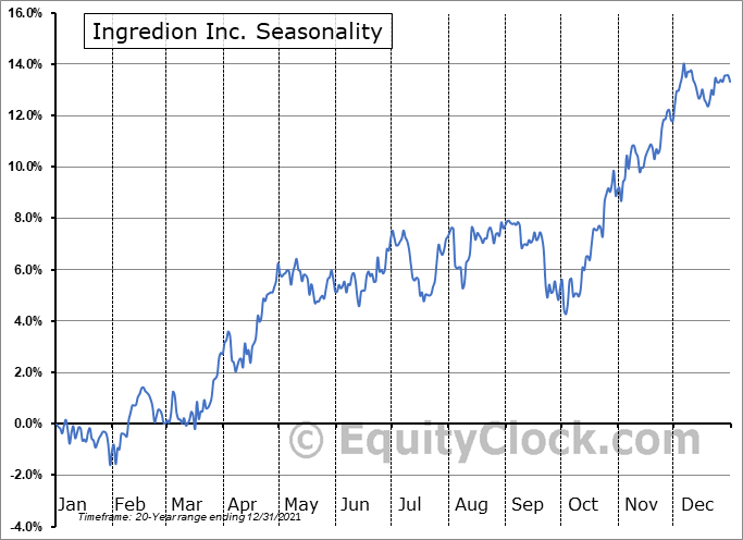 Ingredion Inc. (NYSE:INGR) Seasonal Chart