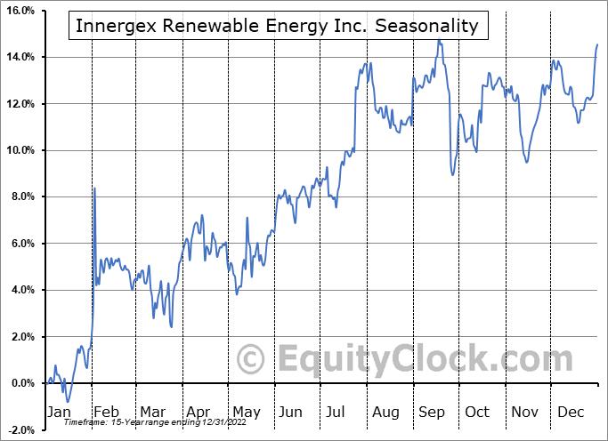 Innergex Renewable Energy Inc. (OTCMKT:INGXF) Seasonal Chart