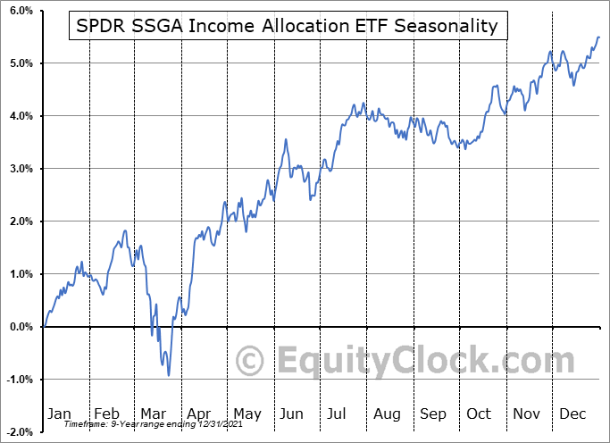SPDR SSGA Income Allocation ETF (AMEX:INKM) Seasonal Chart