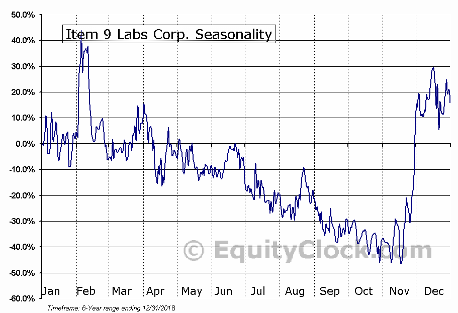 Item 9 Labs Corp. (OTCMKT:INLB) Seasonal Chart