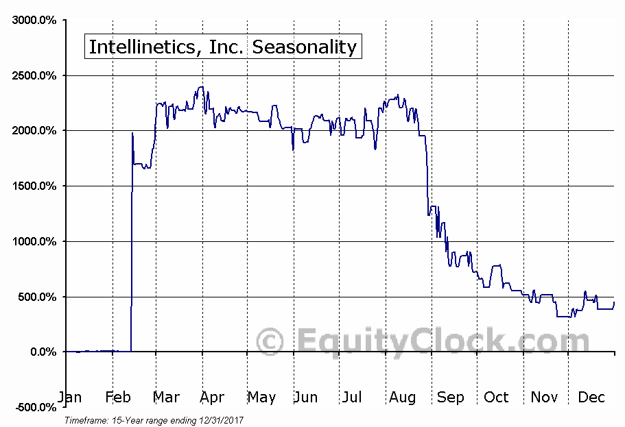 Intellinetics, Inc. (OTCMKT:INLX) Seasonal Chart