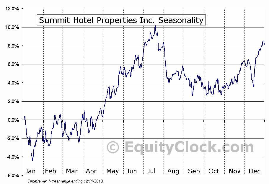 Summit Hotel Properties Inc. (NYSE:INN) Seasonal Chart