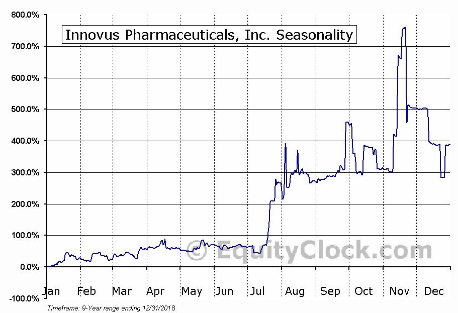 Innovus Pharmaceuticals, Inc. (OTCMKT:INNV) Seasonal Chart