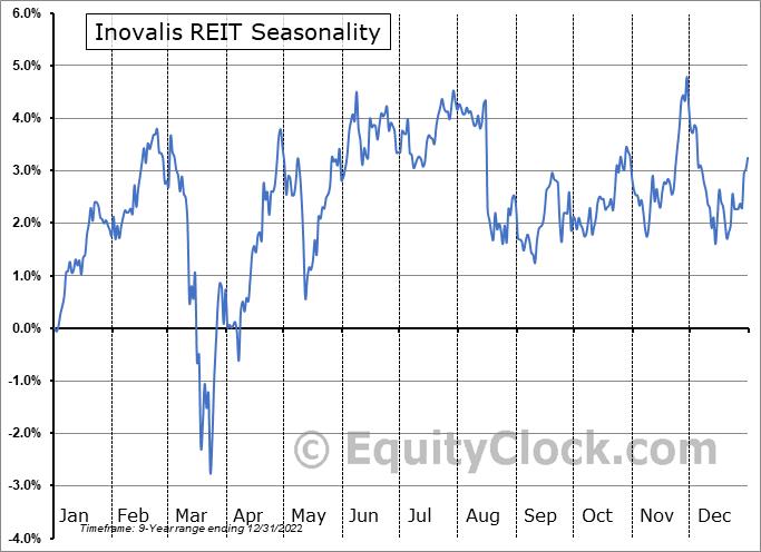 Inovalis REIT (TSE:INO-UN.TO) Seasonal Chart