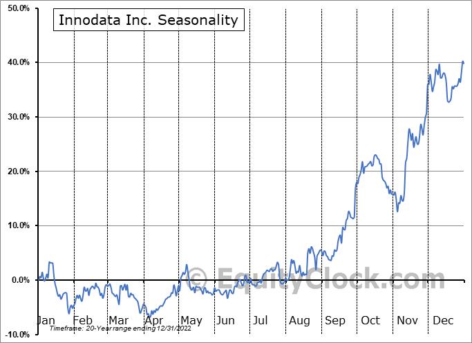 Innodata Inc. (NASD:INOD) Seasonal Chart