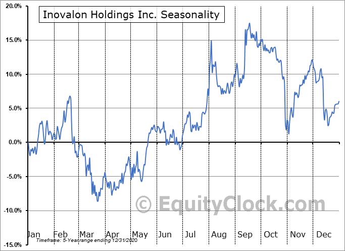 Inovalon Holdings Inc. (NASD:INOV) Seasonal Chart