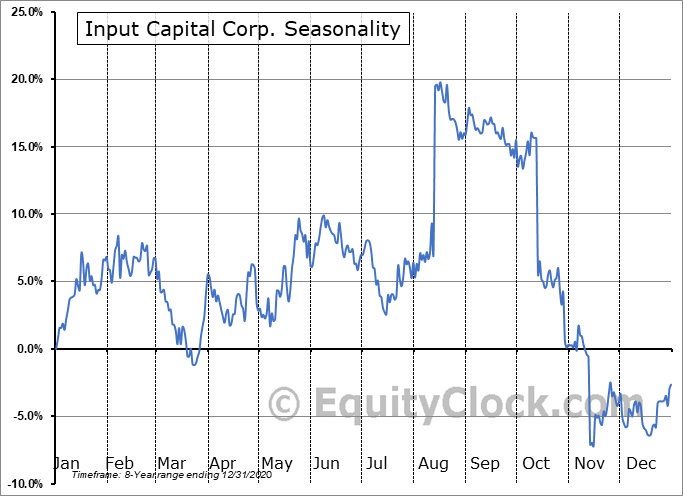 Input Capital Corp. (TSXV:INP.V) Seasonal Chart