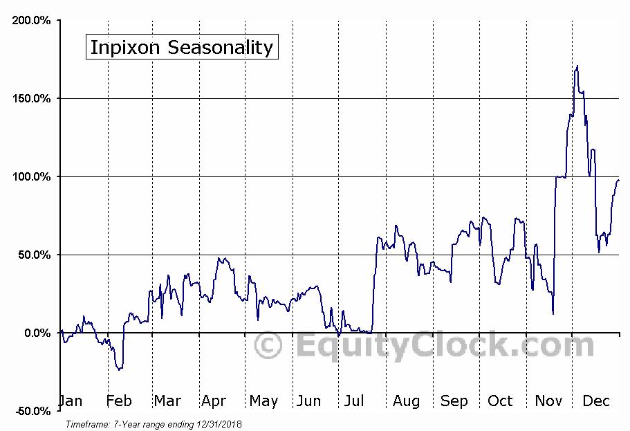 Inpixon (NASD:INPX) Seasonal Chart