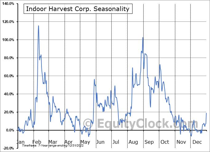 Indoor Harvest Corp. (OTCMKT:INQD) Seasonal Chart