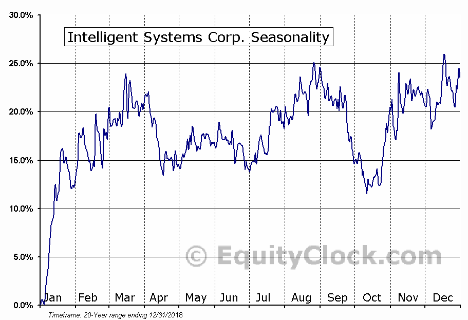 Intelligent Systems Corp. (AMEX:INS) Seasonal Chart