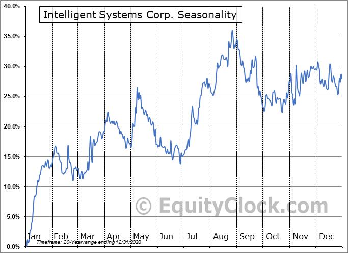 Intelligent Systems Corp. (AMEX:INS) Seasonal Chart