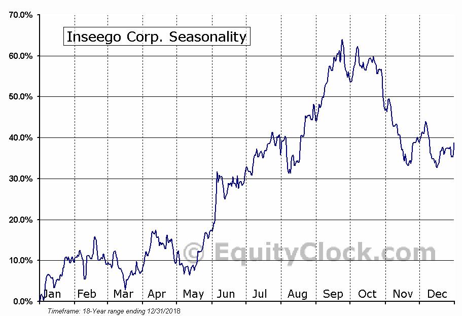 Inseego Corp. (NASD:INSG) Seasonal Chart