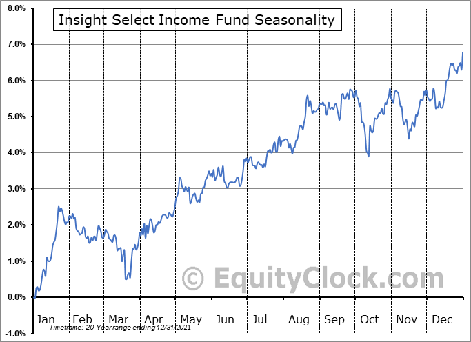 Insight Select Income Fund (NYSE:INSI) Seasonal Chart