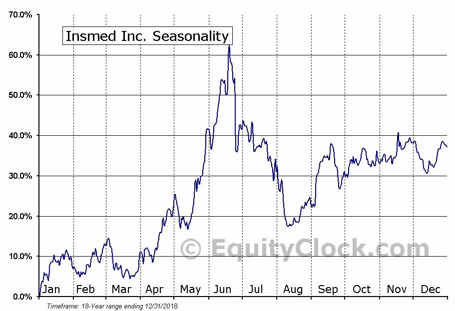 Insmed Inc. (NASD:INSM) Seasonal Chart