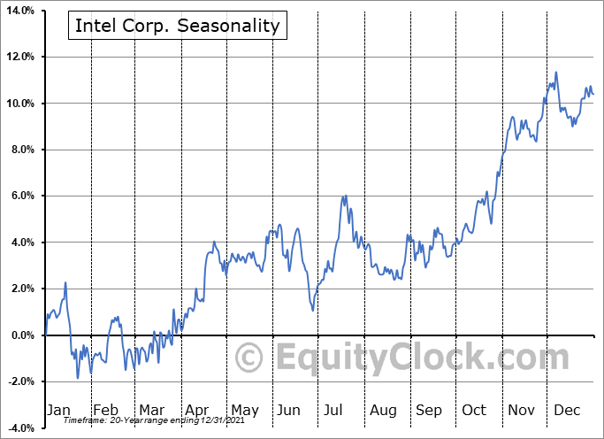 Intel Corp. (NASD:INTC) Seasonal Chart