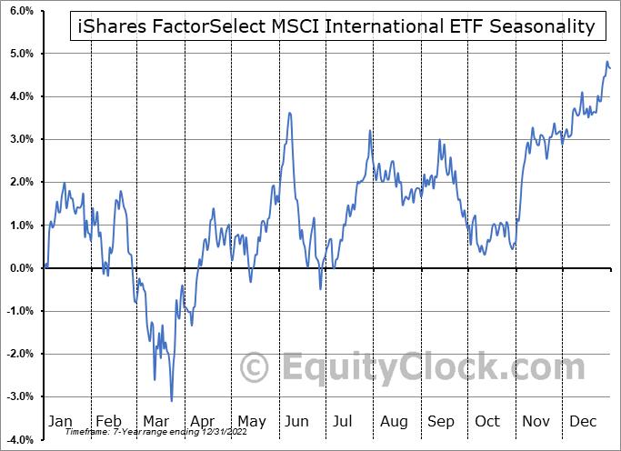 iShares FactorSelect MSCI International ETF (AMEX:INTF) Seasonal Chart