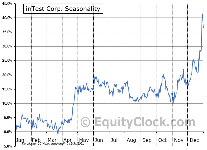 inTest Corp. (AMEX:INTT) Seasonal Chart