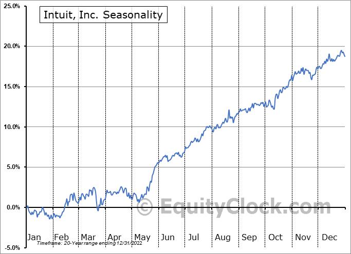 Intuit, Inc. (NASD:INTU) Seasonal Chart