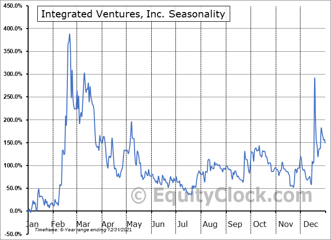 Integrated Ventures, Inc. (OTCMKT:INTV) Seasonal Chart