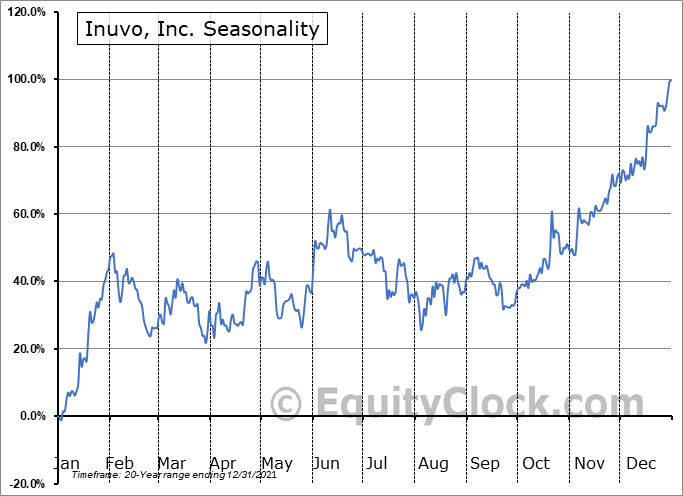 Inuvo, Inc. (AMEX:INUV) Seasonal Chart