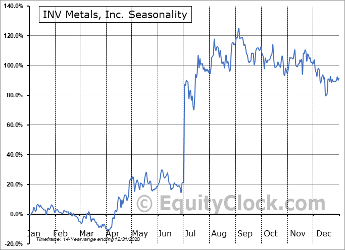 INV Metals, Inc. (TSE:INV.TO) Seasonal Chart