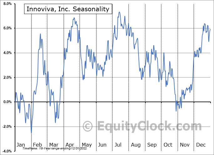 Innoviva, Inc. (NASD:INVA) Seasonal Chart