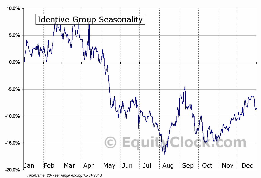Identive Group (NASD:INVE) Seasonal Chart