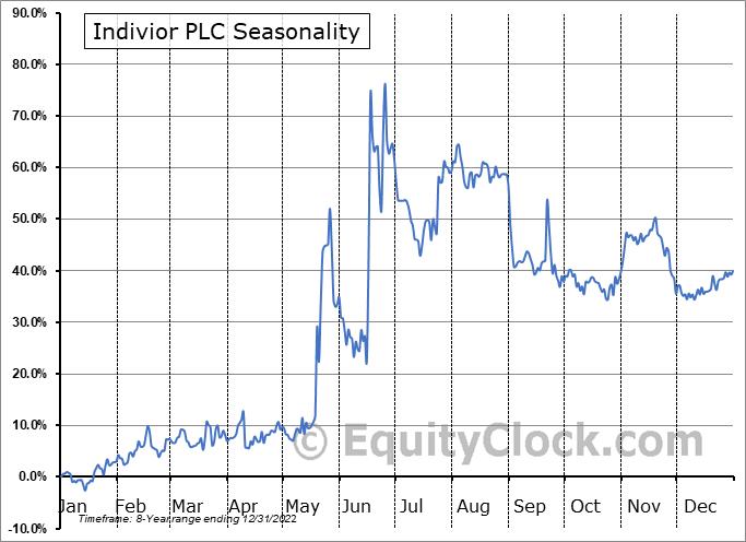 Indivior PLC (OTCMKT:INVVY) Seasonal Chart