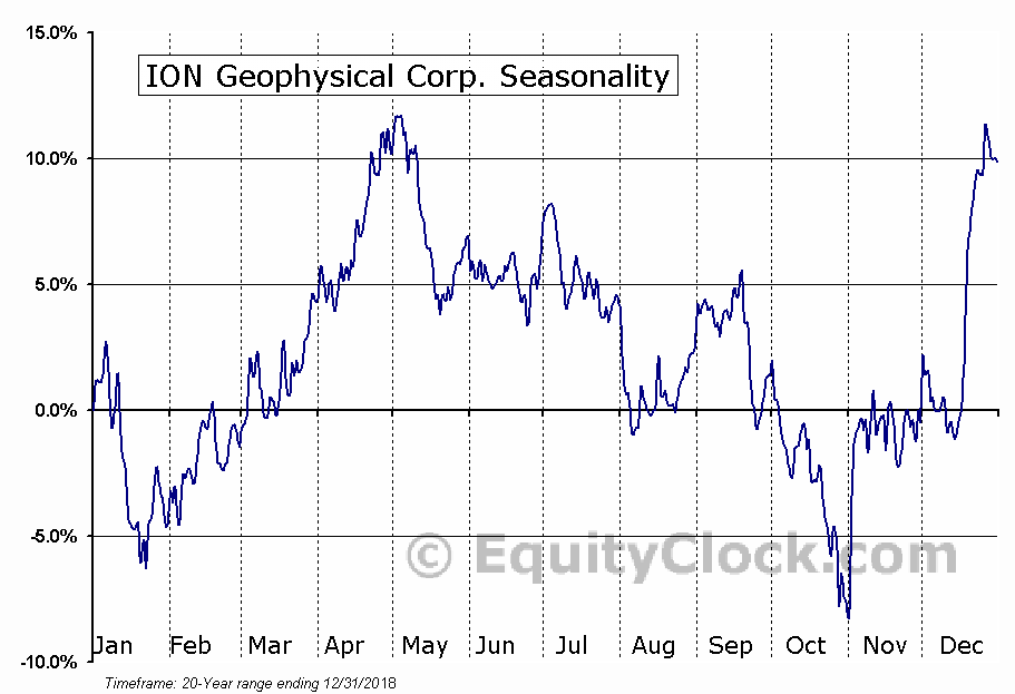 ION Geophysical Corp. (NYSE:IO) Seasonal Chart