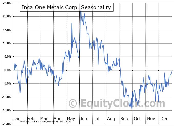 Inca One Metals Corp. (TSXV:IO.V) Seasonal Chart
